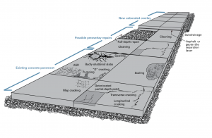 Figure 42 - pavement diagram